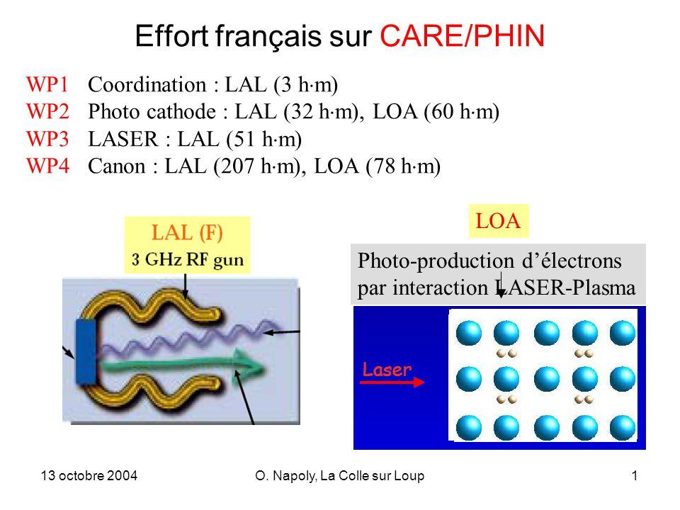 13 octobre 2004O. Napoly, La Colle sur Loup1 Effort français sur CARE/PHIN WP1 Coordination : LAL (3 h m) WP2 Photo cathode : LAL (32 h m), LOA (60 h