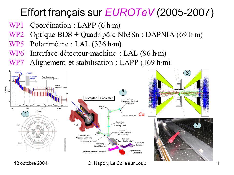 13 octobre 2004O. Napoly, La Colle sur Loup1 Effort français sur EUROTeV (2005-2007) WP1 Coordination : LAPP (6 h m) WP2 Optique BDS + Quadripôle Nb3S