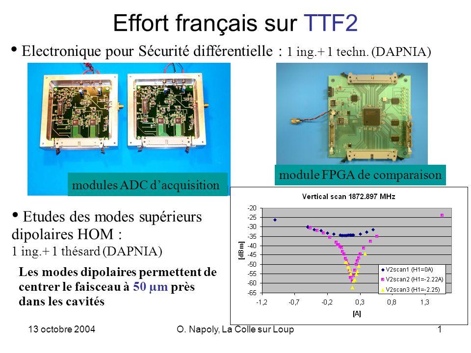 13 octobre 2004O. Napoly, La Colle sur Loup1 Effort français sur TTF2 Electronique pour Sécurité différentielle : 1 ing.+ 1 techn. (DAPNIA) Etudes des