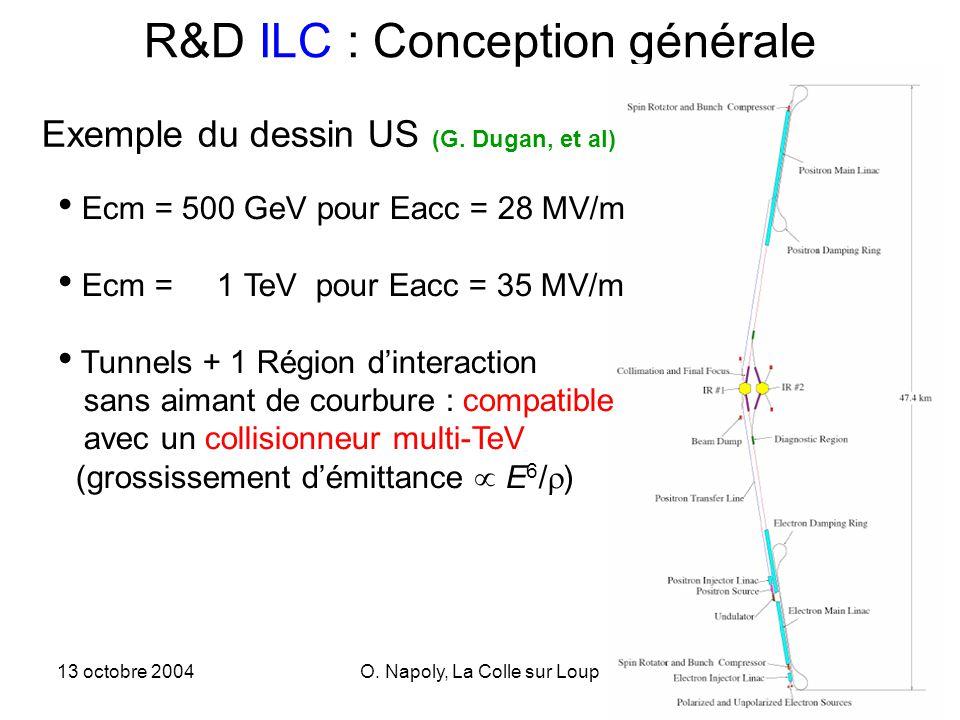 13 octobre 2004O. Napoly, La Colle sur Loup1 R&D ILC : Conception générale Ecm = 500 GeV pour Eacc = 28 MV/m Ecm = 1 TeV pour Eacc = 35 MV/m Tunnels +