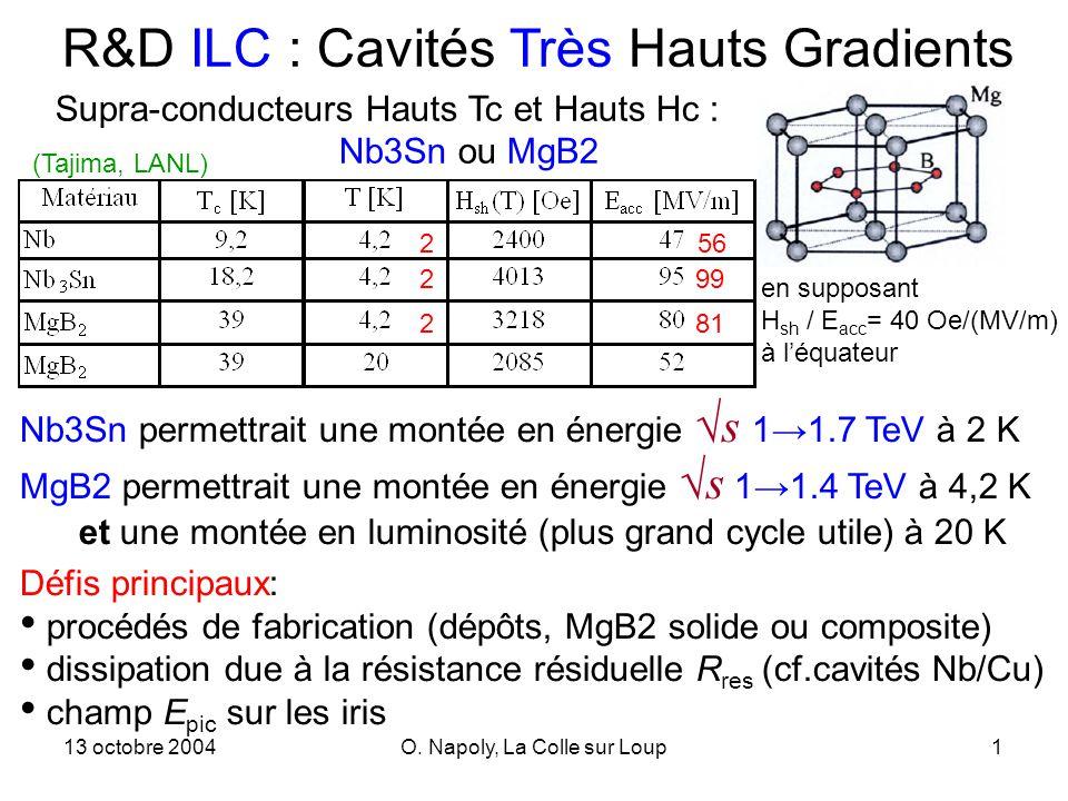 13 octobre 2004O. Napoly, La Colle sur Loup1 R&D ILC : Cavités Très Hauts Gradients Supra-conducteurs Hauts Tc et Hauts Hc : Nb3Sn ou MgB2 en supposan