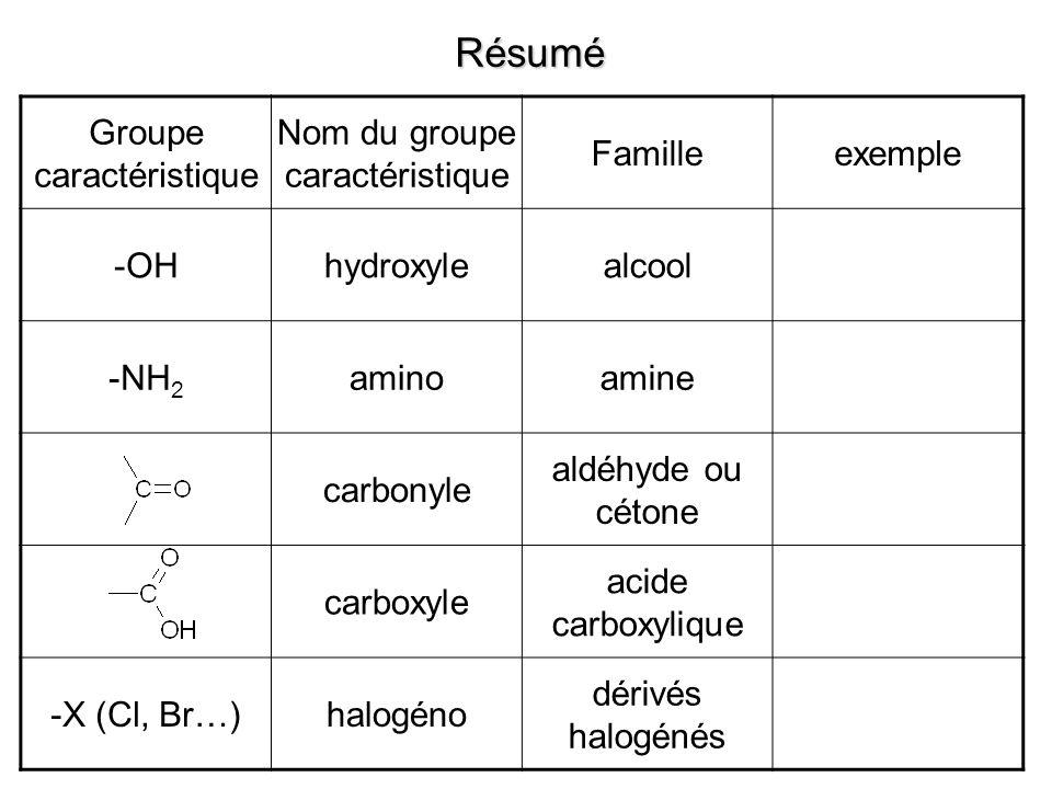 Groupe caractéristique Nom du groupe caractéristique Familleexemple -OHhydroxylealcool -NH 2 aminoamine carbonyle aldéhyde ou cétone carboxyle acide carboxylique -X (Cl, Br…)halogéno dérivés halogénés Résumé