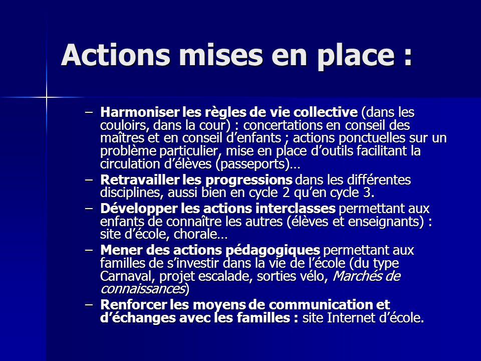 Actions mises en place : –Harmoniser les règles de vie collective (dans les couloirs, dans la cour) : concertations en conseil des maîtres et en conse