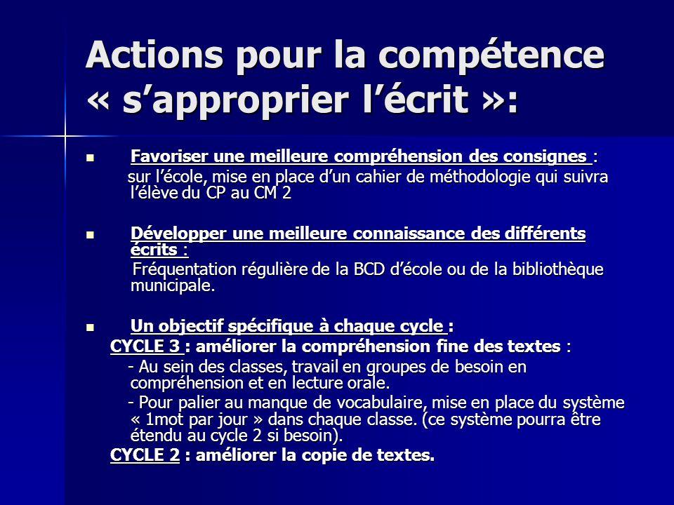 Actions pour la compétence « sapproprier lécrit »: Favoriser une meilleure compréhension des consignes : Favoriser une meilleure compréhension des con