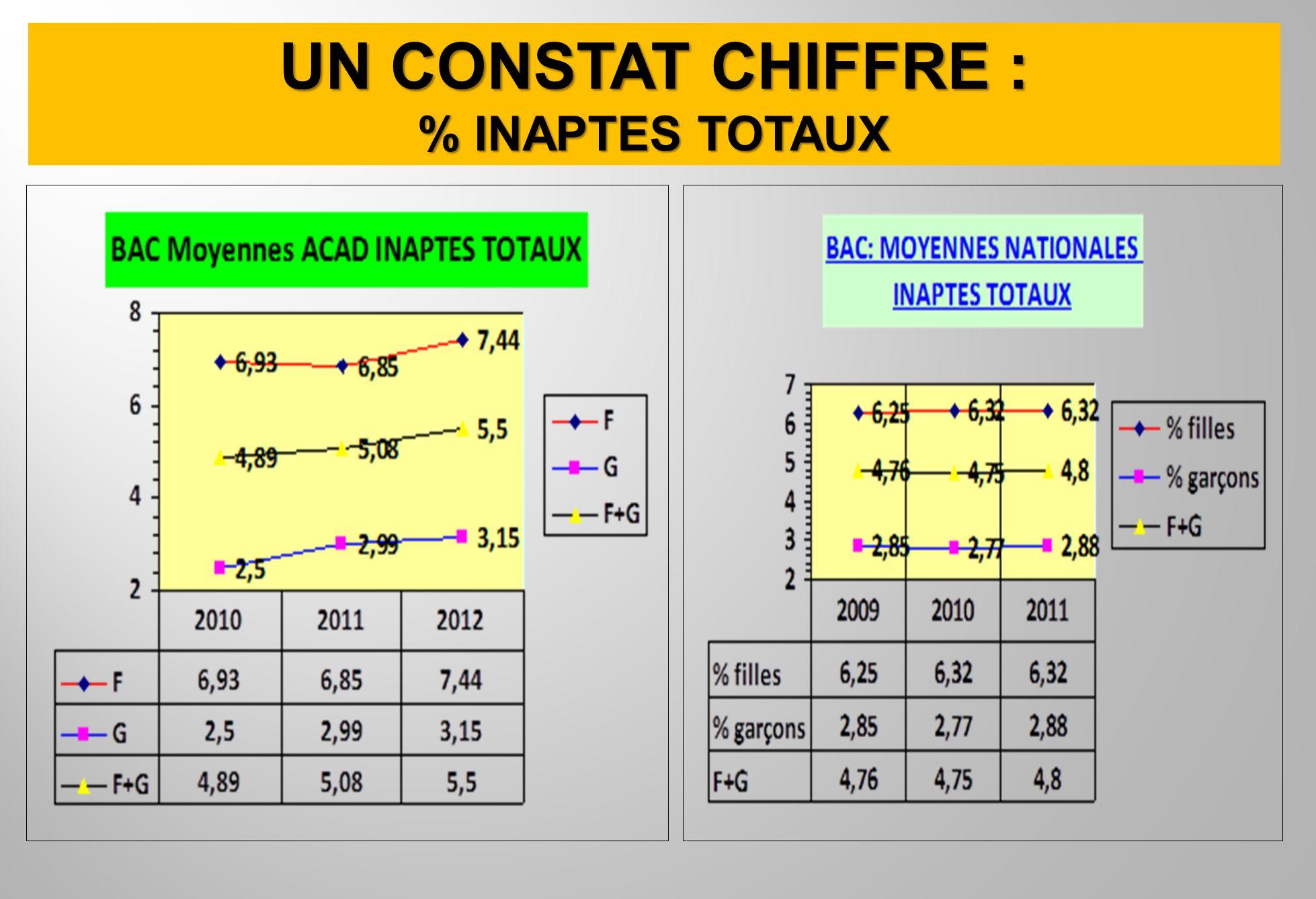 UN CONSTAT CHIFFRE : % INAPTES TOTAUX