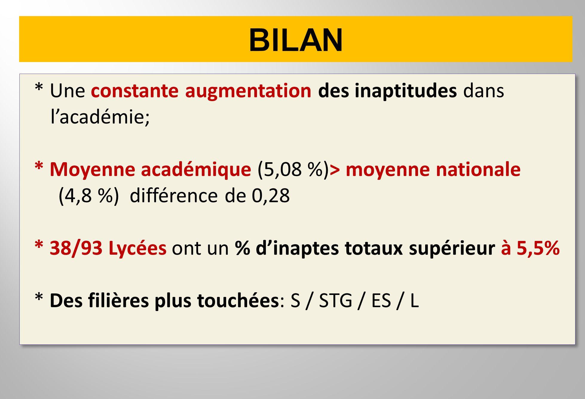 * Une constante augmentation des inaptitudes dans lacadémie; * Moyenne académique (5,08 %)> moyenne nationale (4,8 %) différence de 0,28 * 38/93 Lycée
