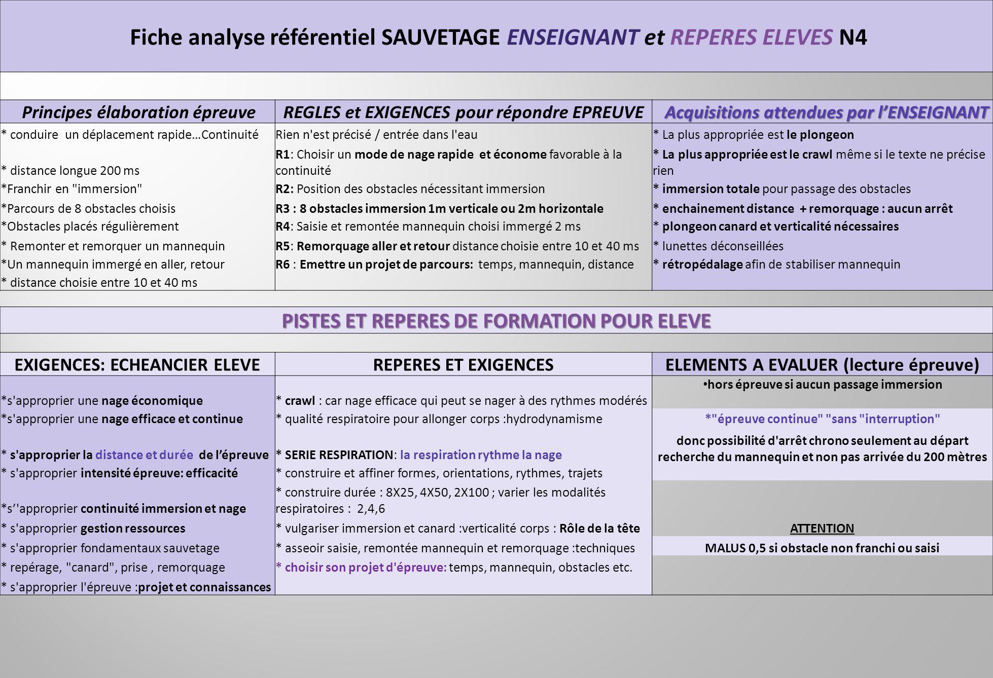 Fiche analyse référentiel SAUVETAGE ENSEIGNANT et REPERES ELEVES N4 Principes élaboration épreuveREGLES et EXIGENCES pour répondre EPREUVE Acquisition