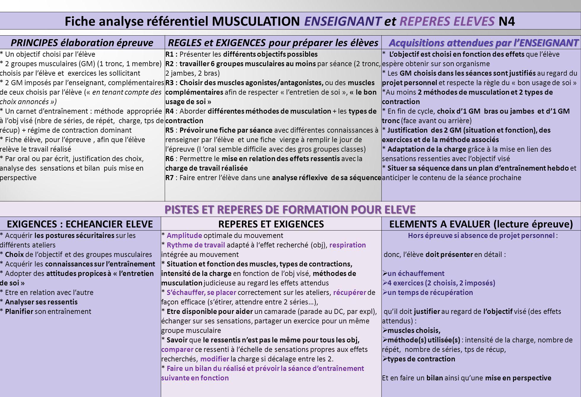 Fiche analyse référentiel MUSCULATION ENSEIGNANT et REPERES ELEVES N4 PRINCIPES élaboration épreuveREGLES et EXIGENCES pour préparer les élèves Acquis