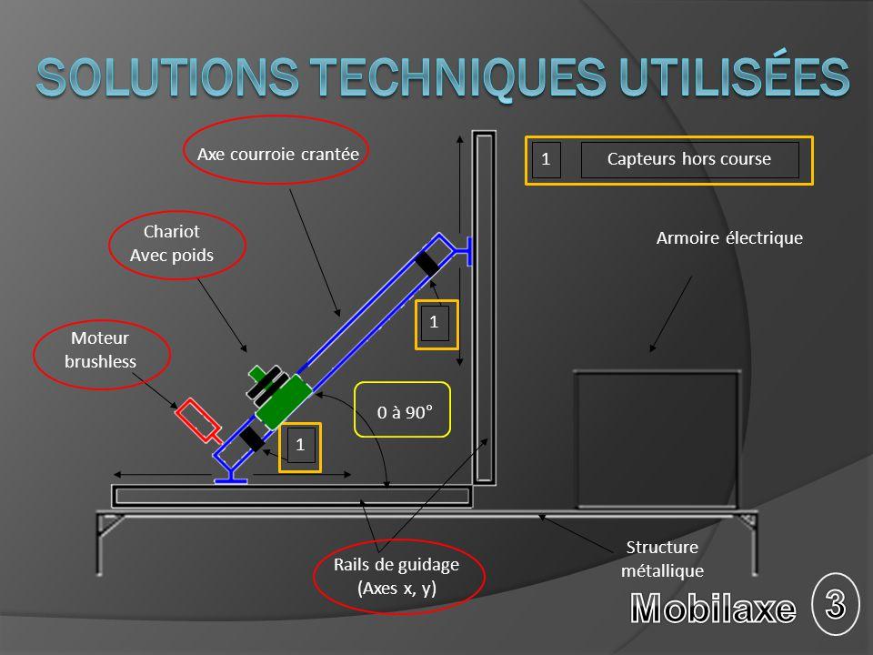 Variateur de vitesse Transmission par poulie/courroie Moteur Brushle ss 230V AC 1000 VA 325V 913W 6250tr/mn 1,4 Nm 3m/s Résolver Raccordé a une prise courant monophasé.