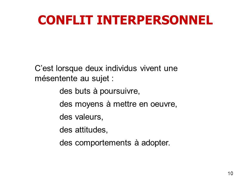 10 CONFLIT INTERPERSONNEL Cest lorsque deux individus vivent une mésentente au sujet : des buts à poursuivre, des moyens à mettre en oeuvre, des valeu