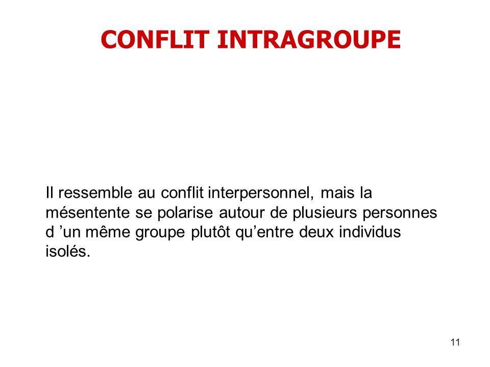 11 CONFLIT INTRAGROUPE Il ressemble au conflit interpersonnel, mais la mésentente se polarise autour de plusieurs personnes d un même groupe plutôt qu
