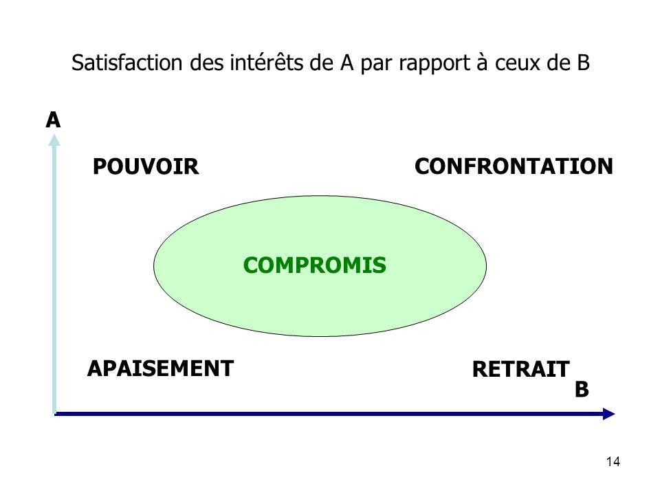 14 POUVOIR CONFRONTATION RETRAIT COMPROMIS APAISEMENT Satisfaction des intérêts de A par rapport à ceux de B B A