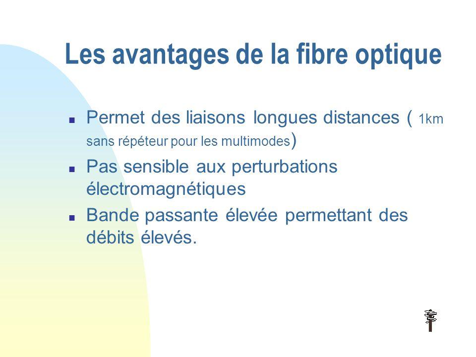 La fibre optique (suite2)