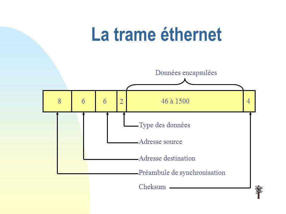 Modèle en couche - Encapsulation Support physique Réseau Internet Transport Application protocole données ETdonnéesET donnéesET données message donnéesET datagramme donnéesET Paquet donnéesET trame