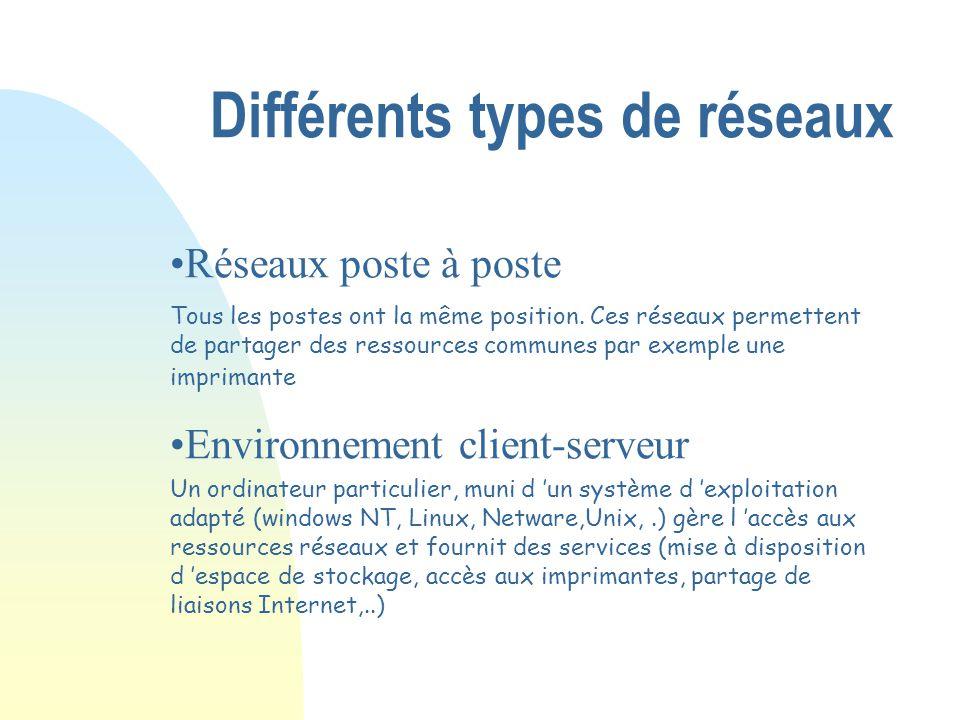 Différentes tailles de réseau n Réseau WAN (Wide Area Network) n Réseau MAN (Métropolitan Area Network) n Réseau LAN (Local Area Network) n Réseau CAN