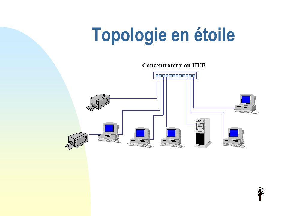 Topologie en bus Vers carte réseau Vers poste suivant Vers poste précédent Bus Un « bouchon » à chaque extrémité