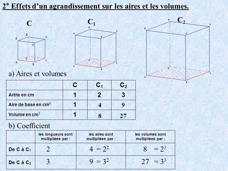 2° Effets dun agrandissement sur les aires et les volumes. CC1C1 C2C2 Arête en cm 123 Aire de base en cm 2 1 Volume en cm 3 1 les longueurs sont multi