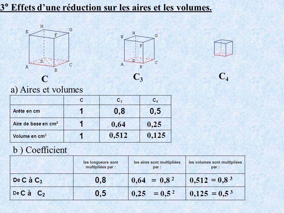 3° Effets dune réduction sur les aires et les volumes. C C3C3 C4C4 a) Aires et volumes CC3C3 C4C4 Arête en cm 10,80,5 Aire de base en cm 2 1 Volume en