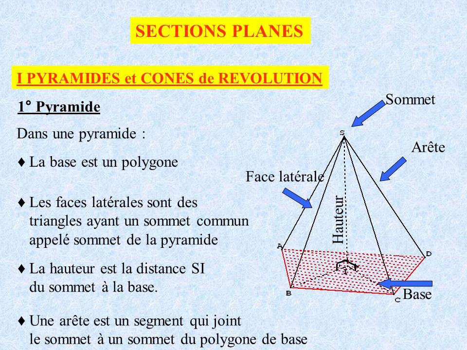 SECTIONS PLANES I PYRAMIDES et CONES de REVOLUTION 1° Pyramide Base Arête Hauteur Face latérale Dans une pyramide : La base est un polygone Les faces