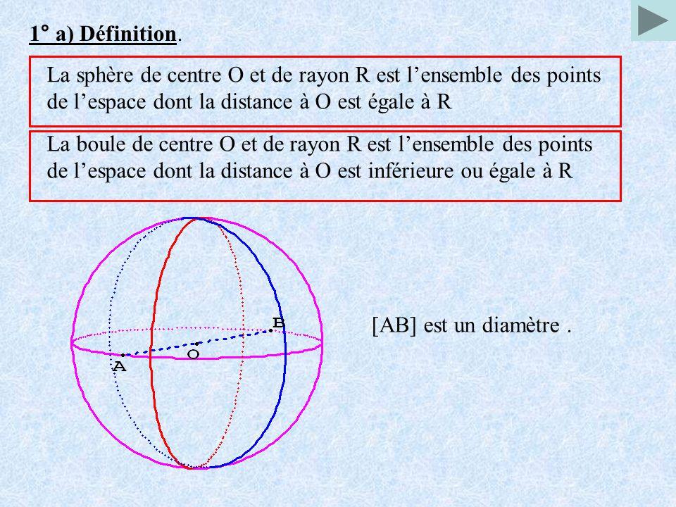 1° a) Définition. La sphère de centre O et de rayon R est lensemble des points de lespace dont la distance à O est égale à R La boule de centre O et d