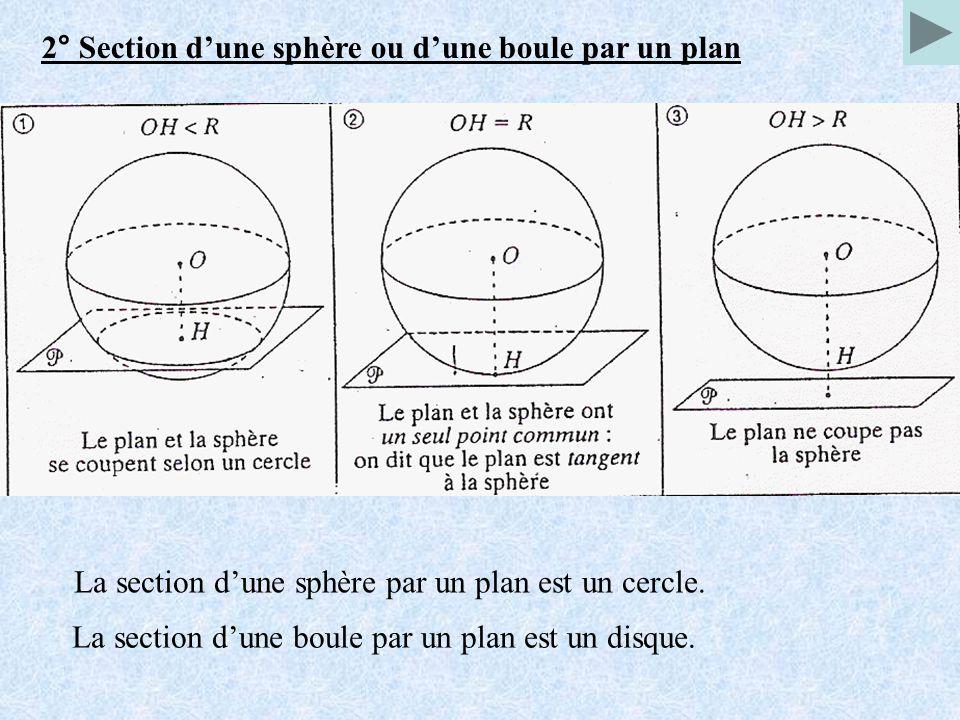 2° Section dune sphère ou dune boule par un plan La section dune sphère par un plan est un cercle. La section dune boule par un plan est un disque.