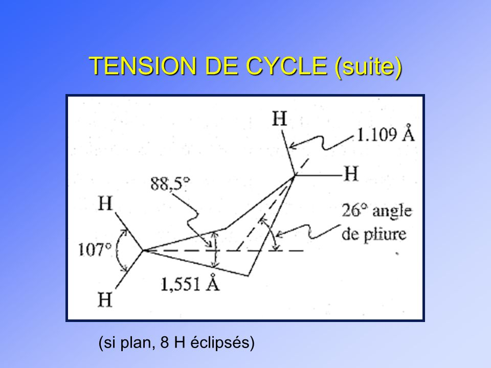 TENSION DE CYCLE (suite) (si plan, 8 H éclipsés)