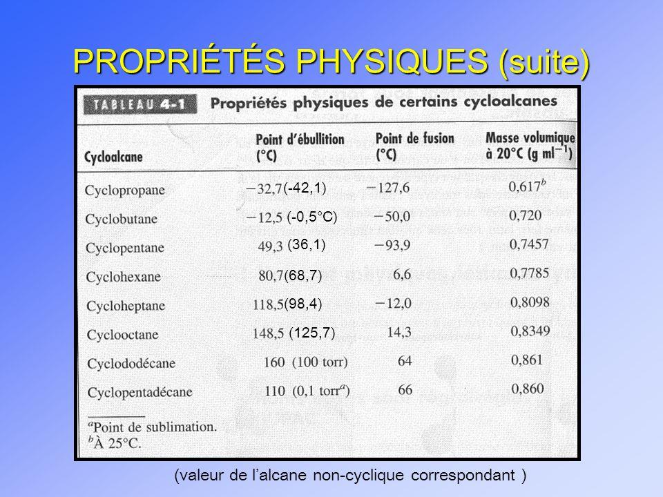 PROPRIÉTÉS PHYSIQUES (suite) (valeur de lalcane non-cyclique correspondant ) (-42,1) (-0,5°C) (36,1) (68,7) (98,4) (125,7)