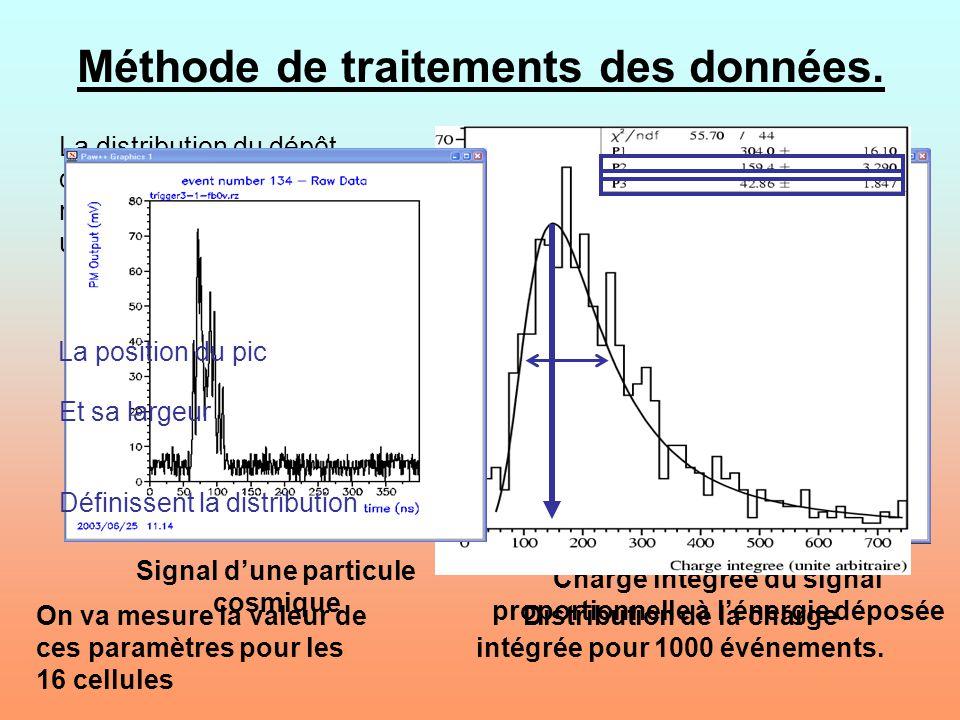 Charge intégrée du signal proportionnelle à lénergie déposée charge totale délivrée par le PM Distribution de la charge intégrée pour 1000 événements.