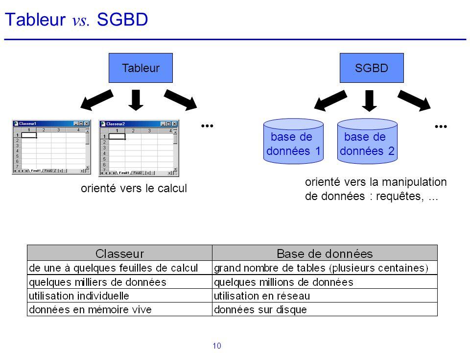 10 Tableur vs. SGBD Quelques caractéristiques : base de données 1 SGBDTableur... base de données 2... orienté vers le calcul orienté vers la manipulat