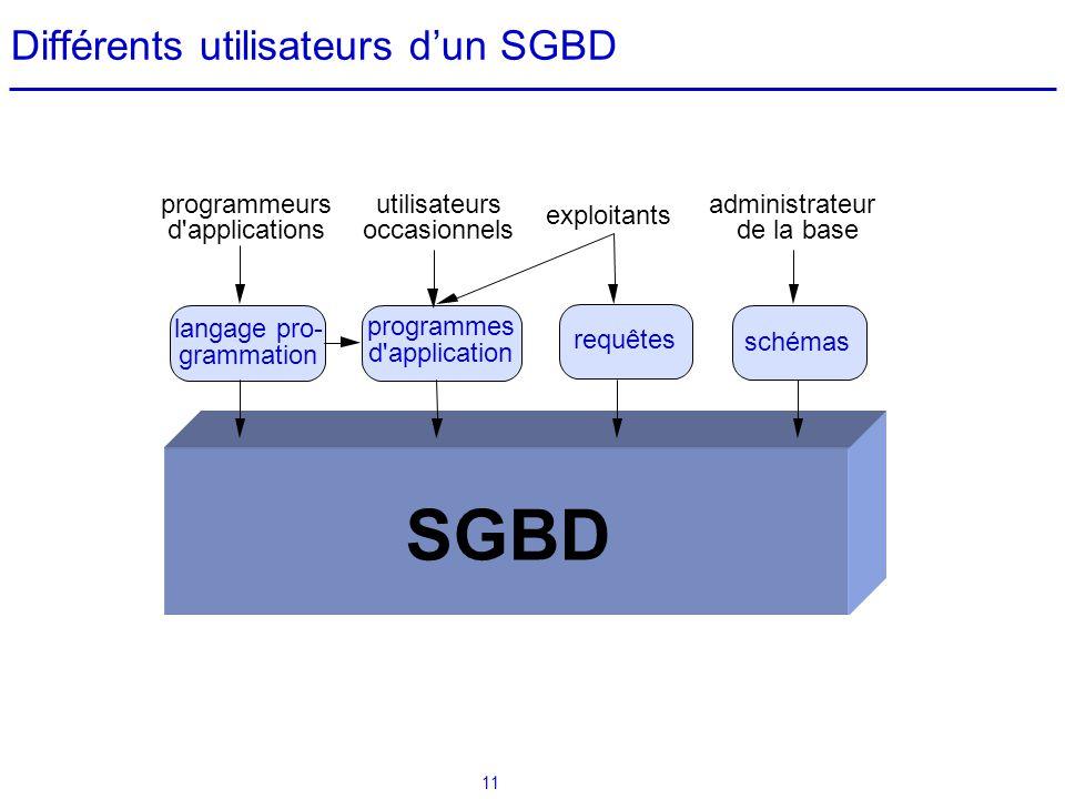 11 Différents utilisateurs dun SGBD requêtes programmes d'application exploitants programmeurs d'applications utilisateurs occasionnels administrateur