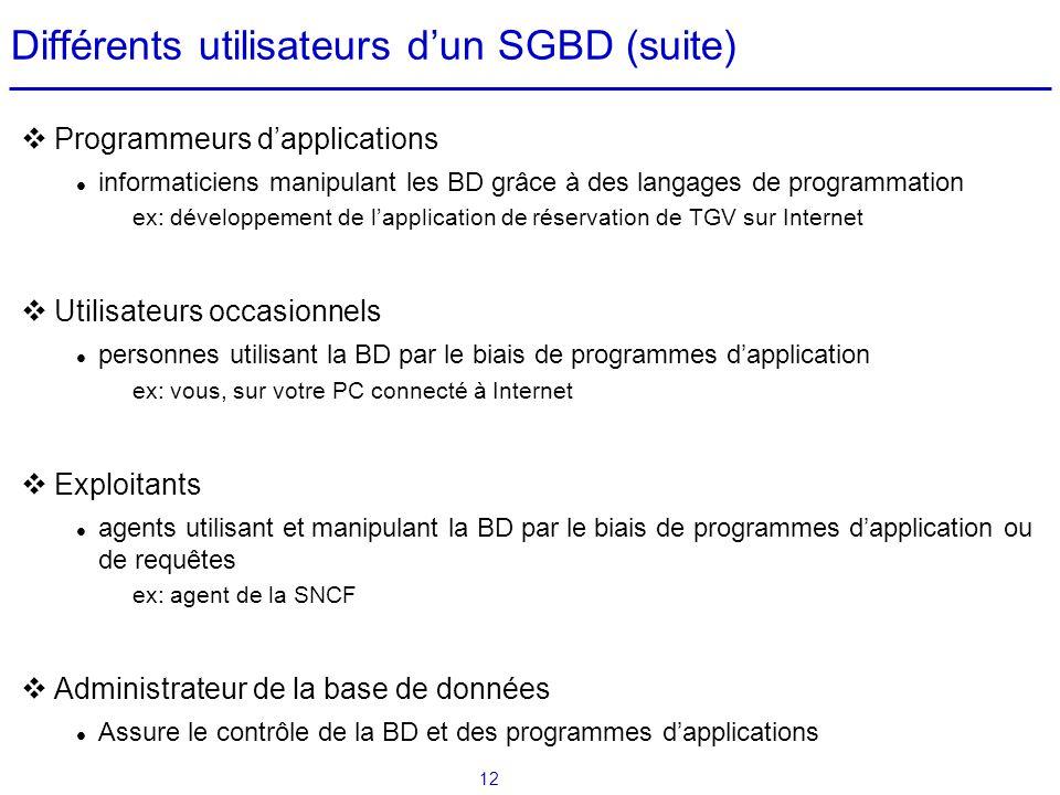 12 Différents utilisateurs dun SGBD (suite) Programmeurs dapplications informaticiens manipulant les BD grâce à des langages de programmation ex: déve