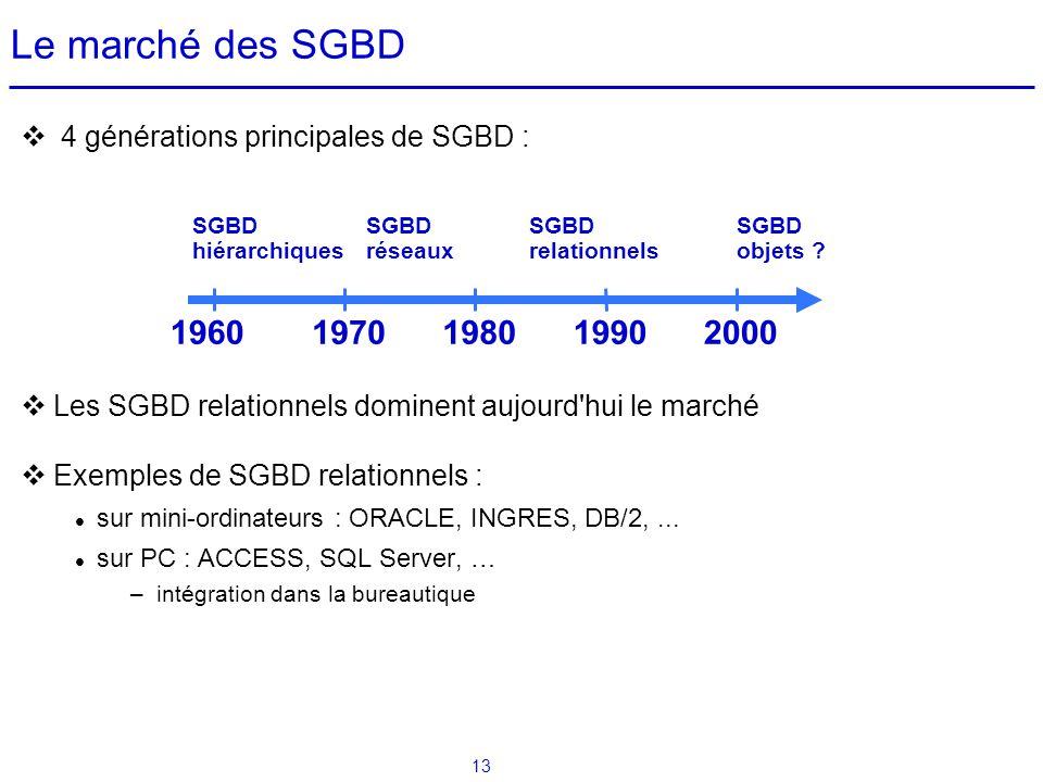 13 4 générations principales de SGBD : Les SGBD relationnels dominent aujourd'hui le marché Exemples de SGBD relationnels : sur mini-ordinateurs : ORA