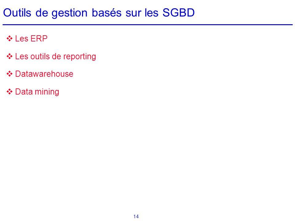 14 Outils de gestion basés sur les SGBD Les ERP Les outils de reporting Datawarehouse Data mining