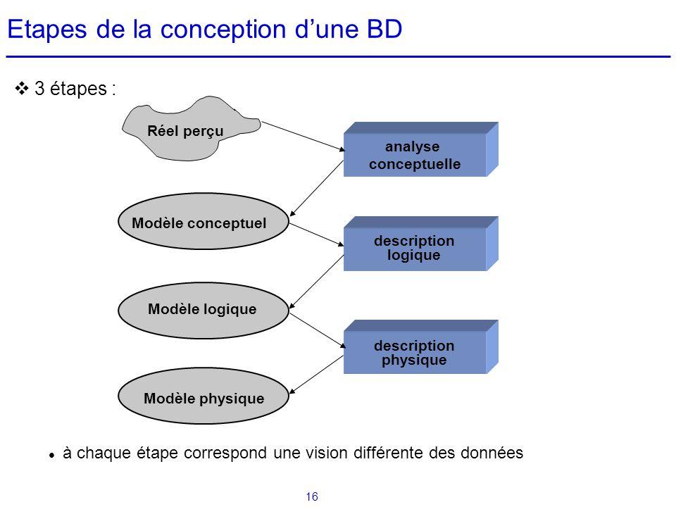 16 3 étapes : à chaque étape correspond une vision différente des données Etapes de la conception dune BD Modèle conceptuel Modèle logique Modèle phys