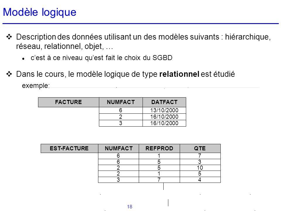 18 Modèle logique Description des données utilisant un des modèles suivants : hiérarchique, réseau, relationnel, objet, … cest à ce niveau quest fait