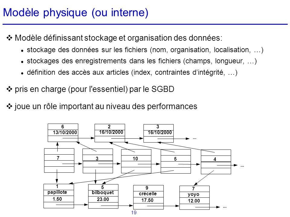 19 Modèle physique (ou interne) Modèle définissant stockage et organisation des données: stockage des données sur les fichiers (nom, organisation, loc