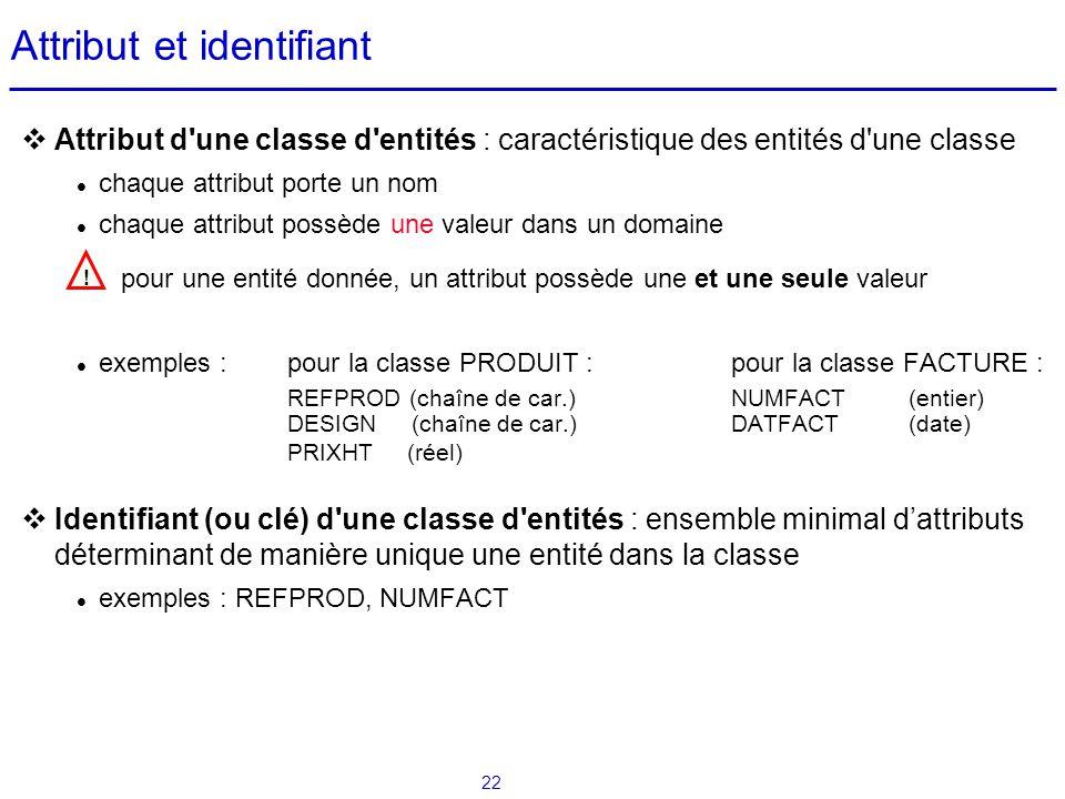 22 Attribut et identifiant Attribut d'une classe d'entités : caractéristique des entités d'une classe chaque attribut porte un nom chaque attribut pos