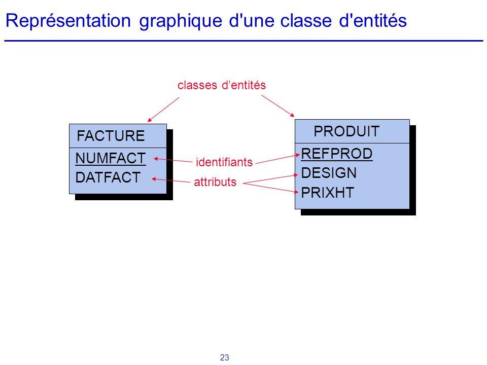 23 Représentation graphique d'une classe d'entités FACTURE NUMFACT DATFACT PRODUIT REFPROD DESIGN PRIXHT classes dentités attributs identifiants