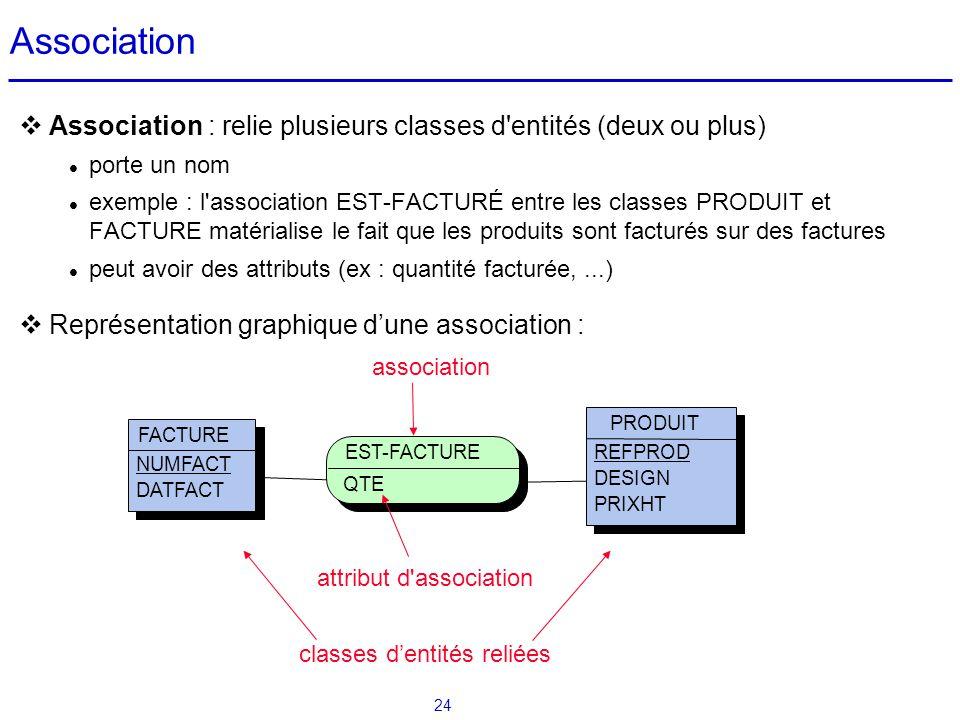 24 Association Association : relie plusieurs classes d'entités (deux ou plus) porte un nom exemple : l'association EST-FACTURÉ entre les classes PRODU