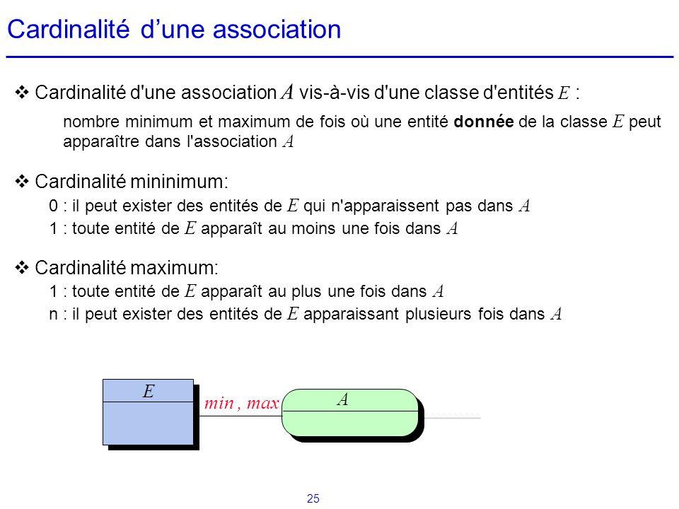 25 Cardinalité dune association Cardinalité d'une association A vis-à-vis d'une classe d'entités E : nombre minimum et maximum de fois où une entité d