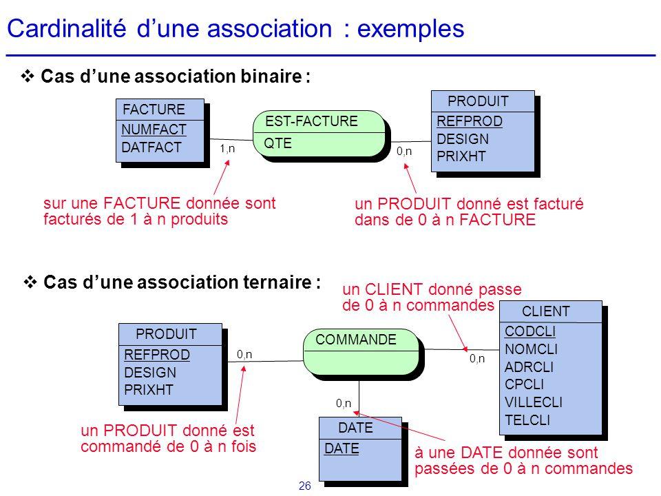 26 Cardinalité dune association : exemples sur une FACTURE donnée sont facturés de 1 à n produits 0,n 1,n FACTURE NUMFACT DATFACT PRODUIT REFPROD DESI