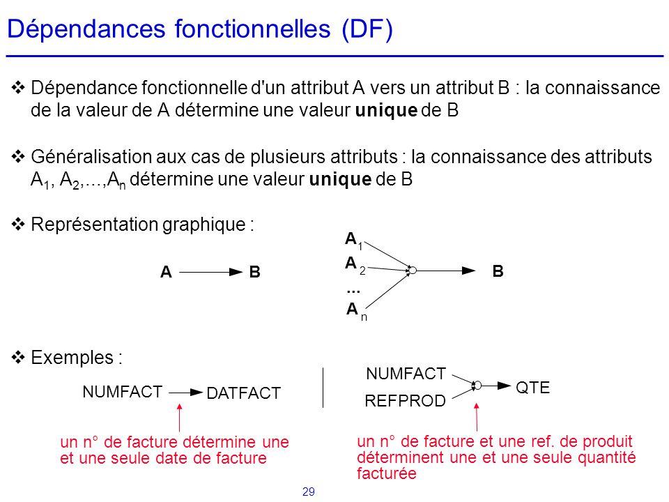 29 Dépendance fonctionnelle d'un attribut A vers un attribut B : la connaissance de la valeur de A détermine une valeur unique de B Généralisation aux