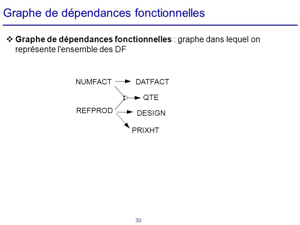 30 Graphe de dépendances fonctionnelles Graphe de dépendances fonctionnelles : graphe dans lequel on représente l'ensemble des DF NUMFACT QTE REFPROD