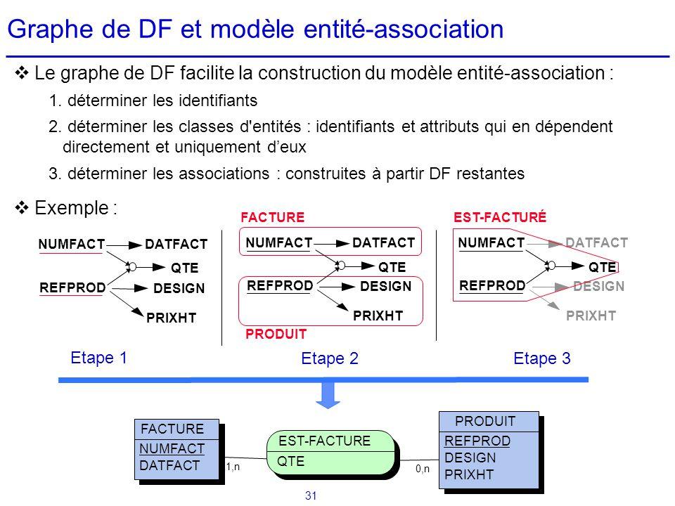 31 Le graphe de DF facilite la construction du modèle entité-association : 1. déterminer les identifiants 2. déterminer les classes d'entités : identi