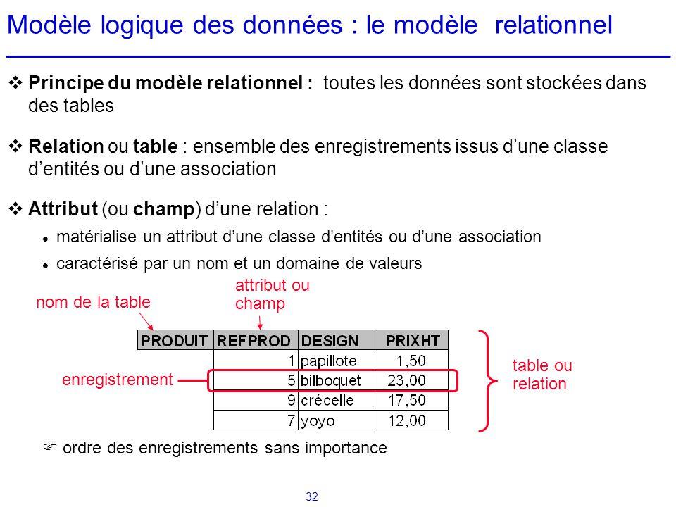 32 Modèle logique des données : le modèle relationnel Principe du modèle relationnel : toutes les données sont stockées dans des tables Relation ou ta