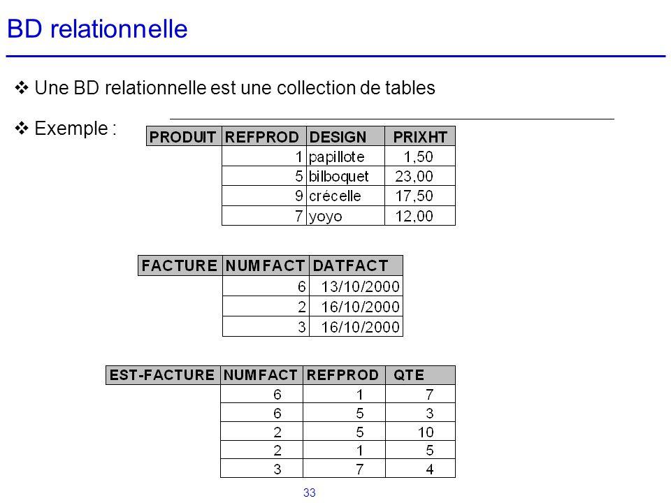 33 BD relationnelle Une BD relationnelle est une collection de tables Exemple :