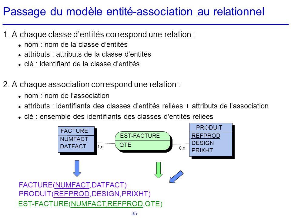 35 Passage du modèle entité-association au relationnel 1. A chaque classe dentités correspond une relation : nom : nom de la classe dentités attributs