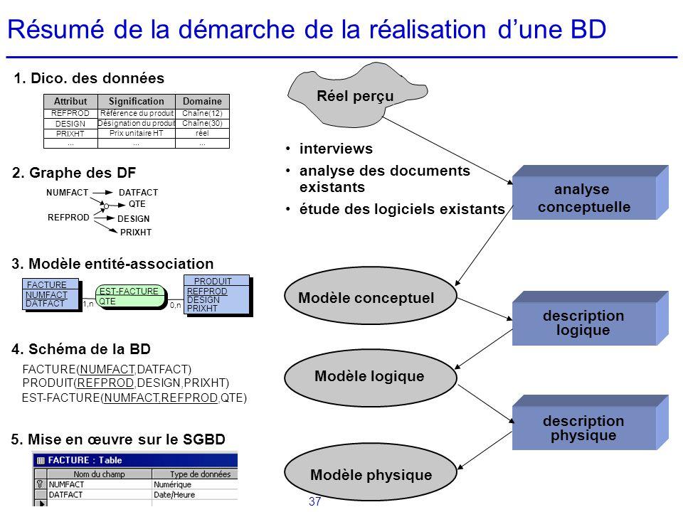 37 Résumé de la démarche de la réalisation dune BD Modèle conceptuel Réel perçu analyse conceptuelle interviews analyse des documents existants étude