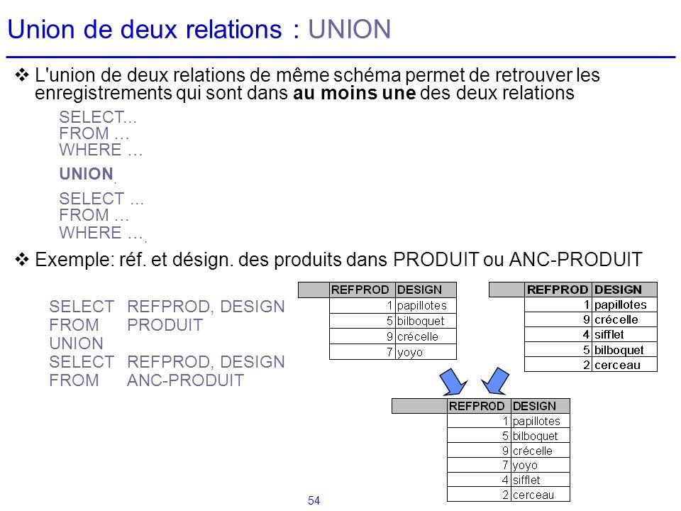 54 Union de deux relations : UNION L'union de deux relations de même schéma permet de retrouver les enregistrements qui sont dans au moins une des deu