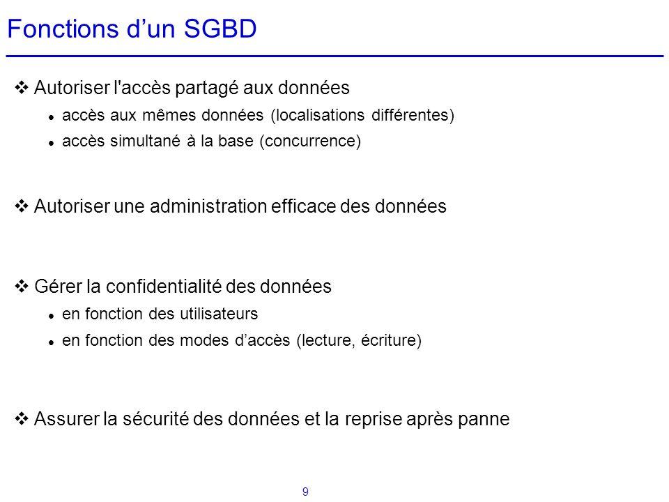 9 Fonctions dun SGBD Autoriser l'accès partagé aux données accès aux mêmes données (localisations différentes) accès simultané à la base (concurrence)
